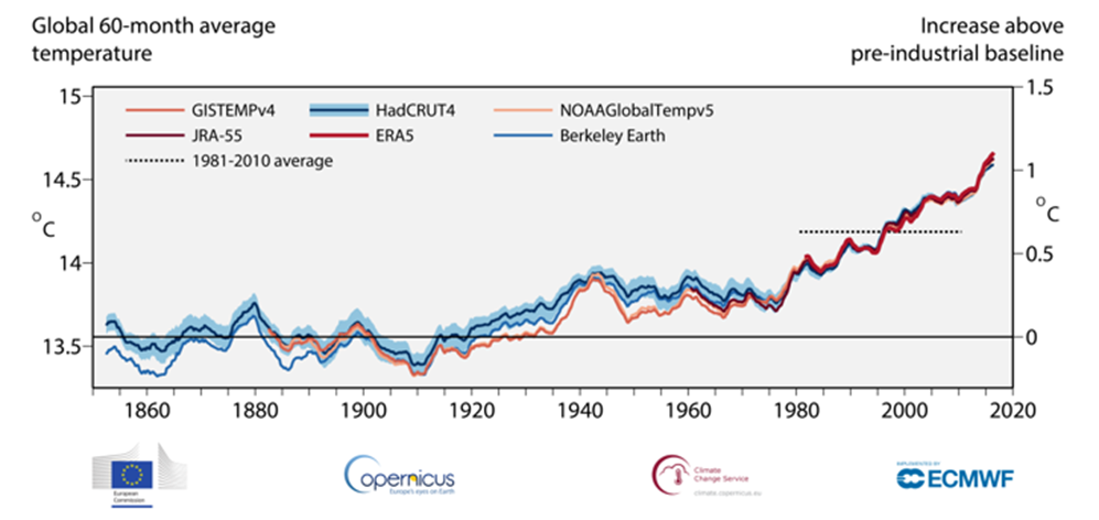 global average temperature, climate change