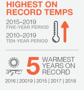Infographic of highest record temps